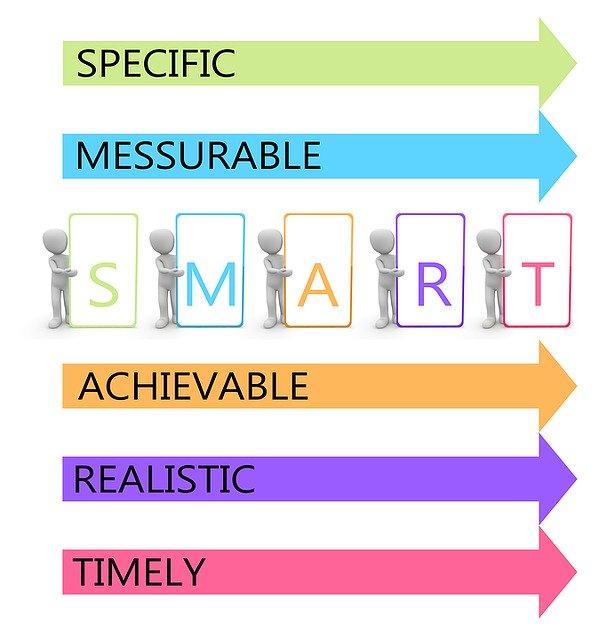 SMART Ziele